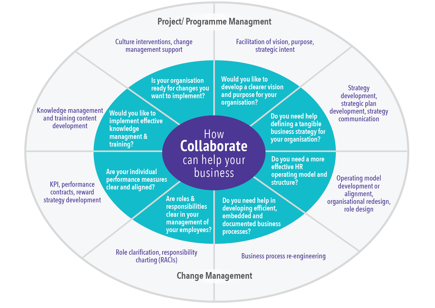 How Collaborate can help your business