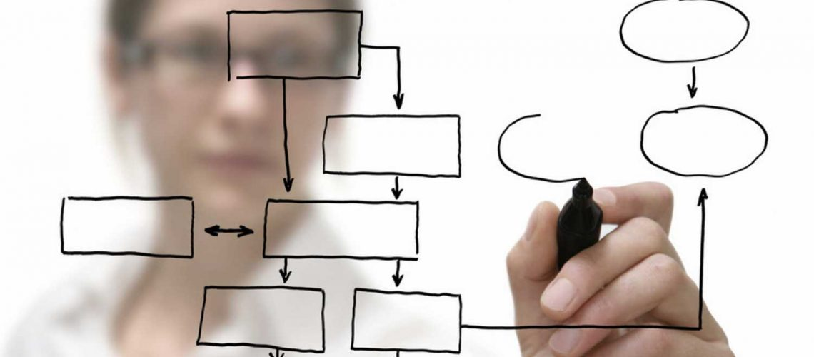 Business Process Re-engineering and Organisational Redesign